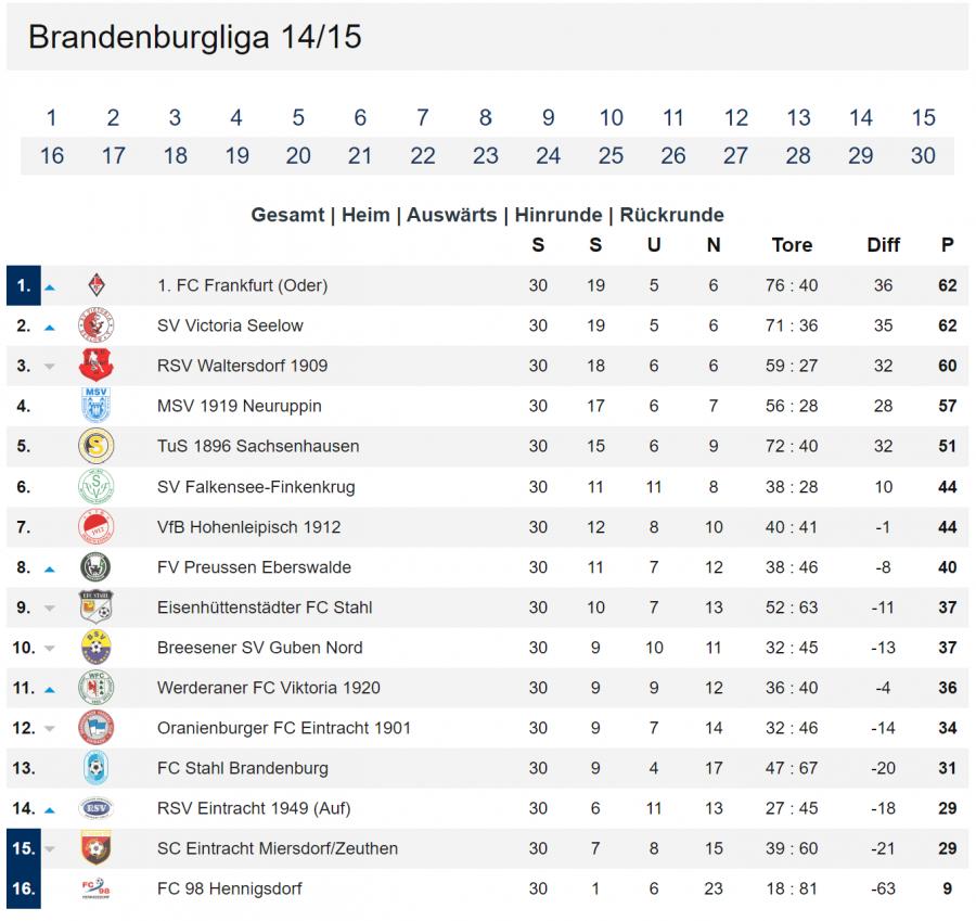 Tabelle Brandenburgliga 14_15