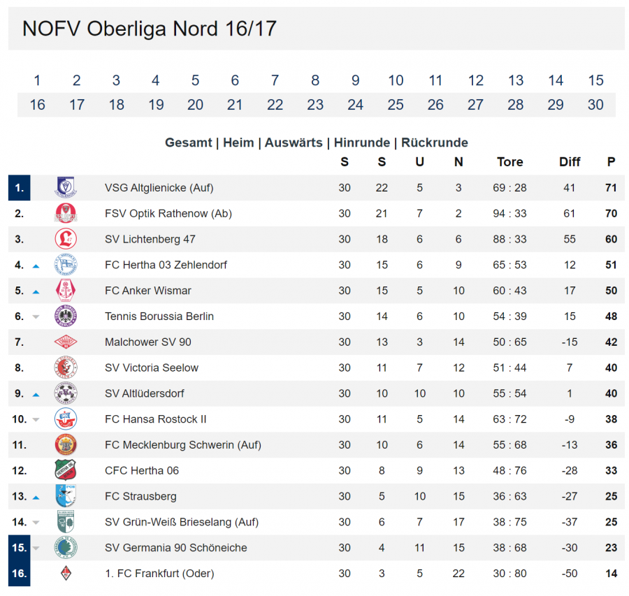 Tabelle NOFV Oberliga Nord 16_17