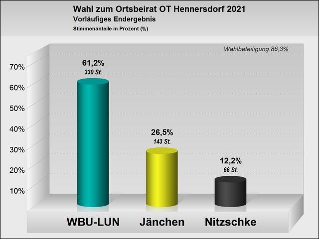 Wahlergebnis Ortsbeiratswahl Hennersdorf 2021