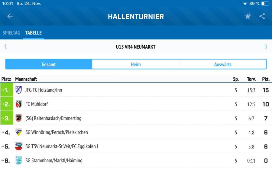 Hallenkreismeisterschaft-Tabelle-2019_2020