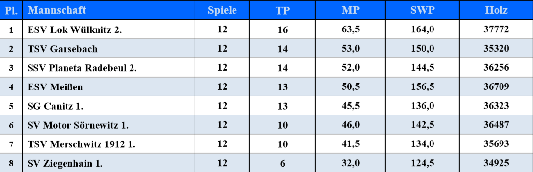 Tabelle 19/20