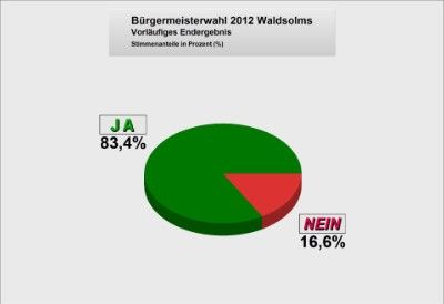 Bürgermeisterwahl2012
