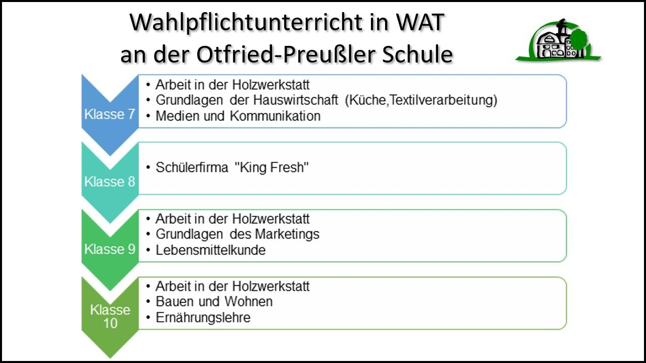 WP WAT