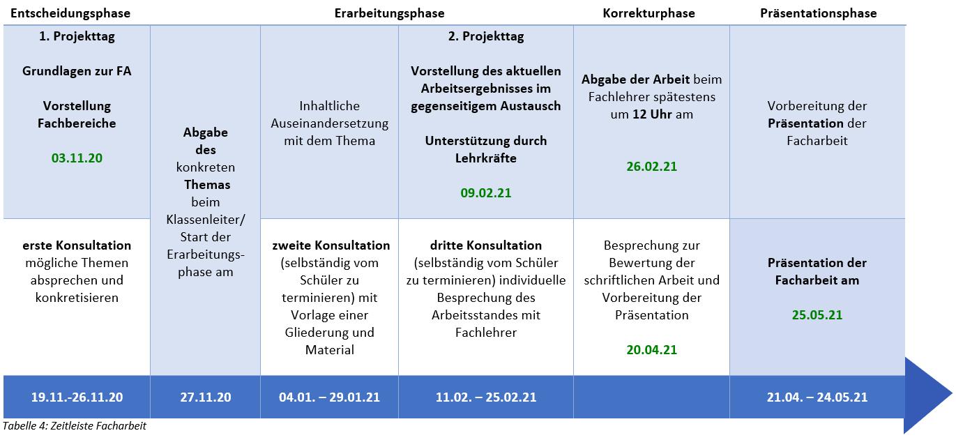 Zeitleiste Facharbeiten SJ 2020/2021