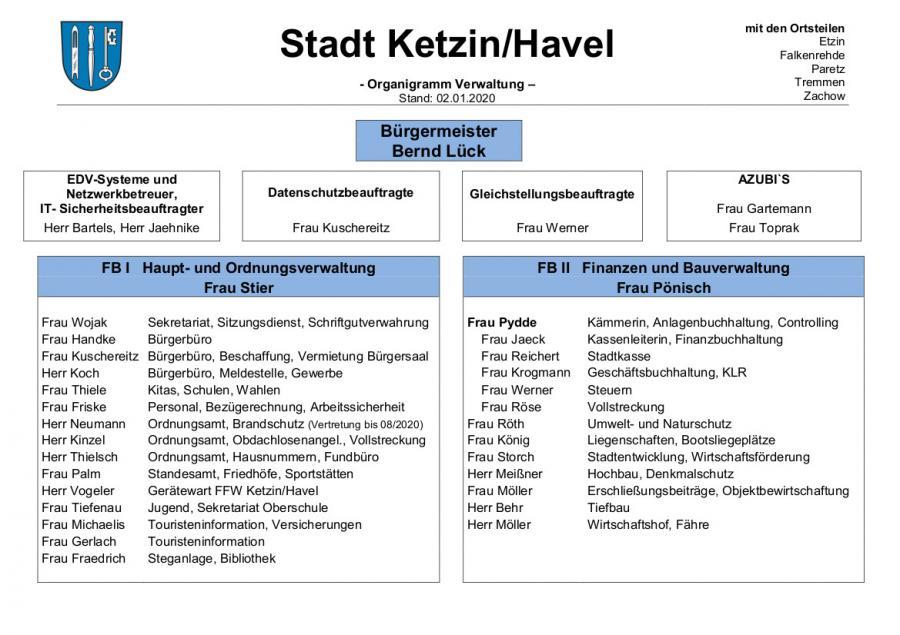 Organigramm Stand 2020-01-02