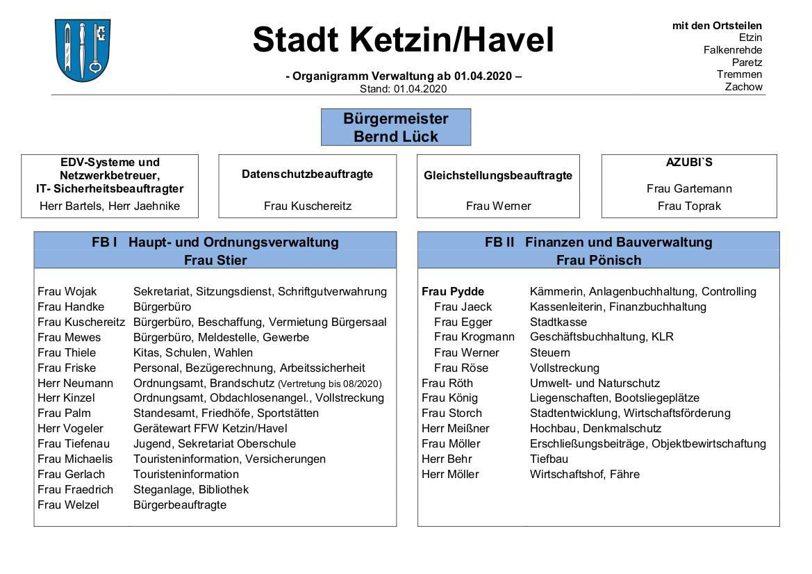 Organigramm Stand 2020-01-04