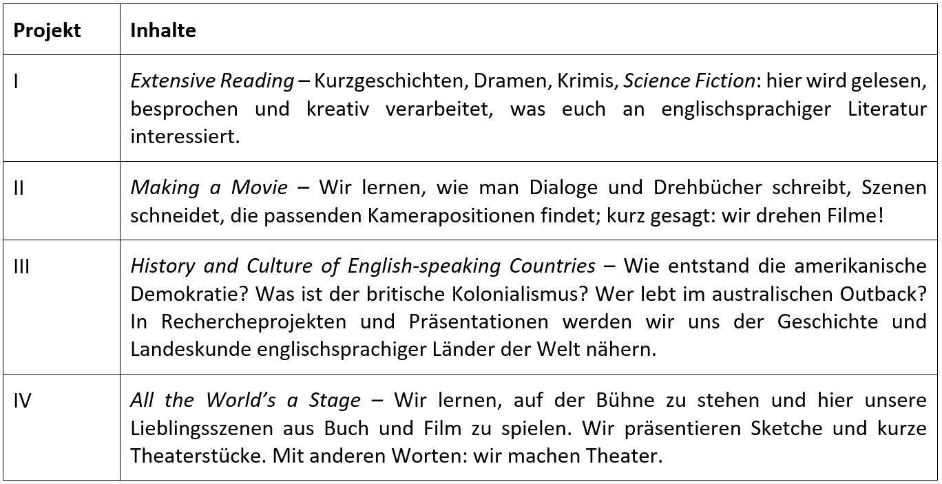 Aufbau English Project