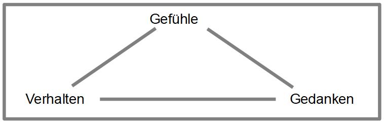 Das Teufelskreis Modell der Depression