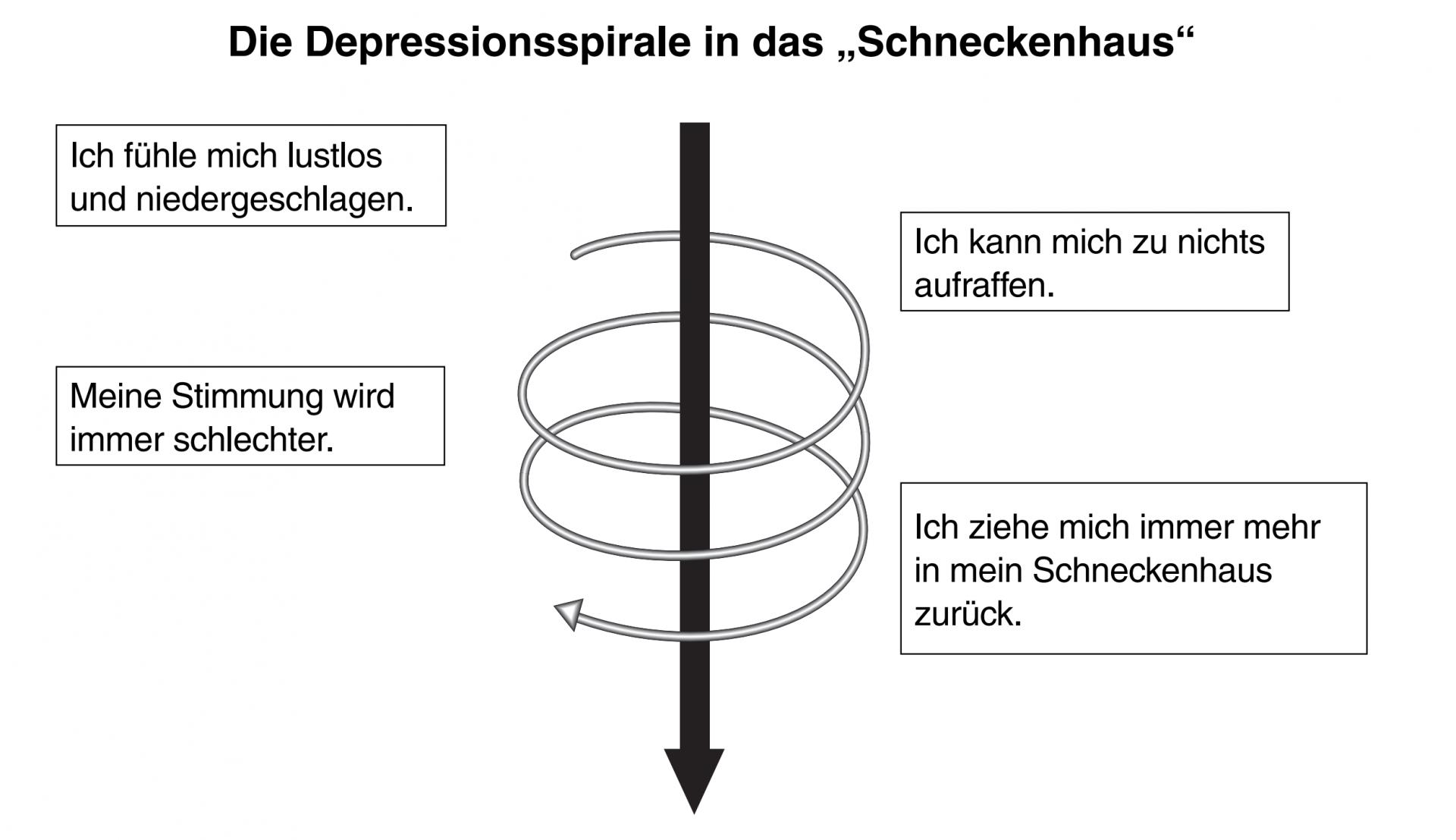 """Die Depressionsspirale in das """"Schneckenhaus"""""""