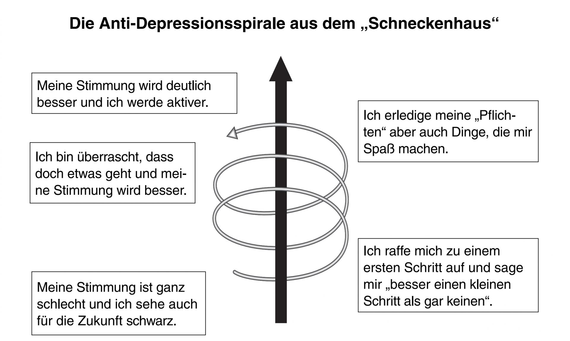 """Die Anti-Depressionsspirale aus dem """"Schneckenhaus"""""""