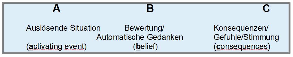 Das ABC-Schema