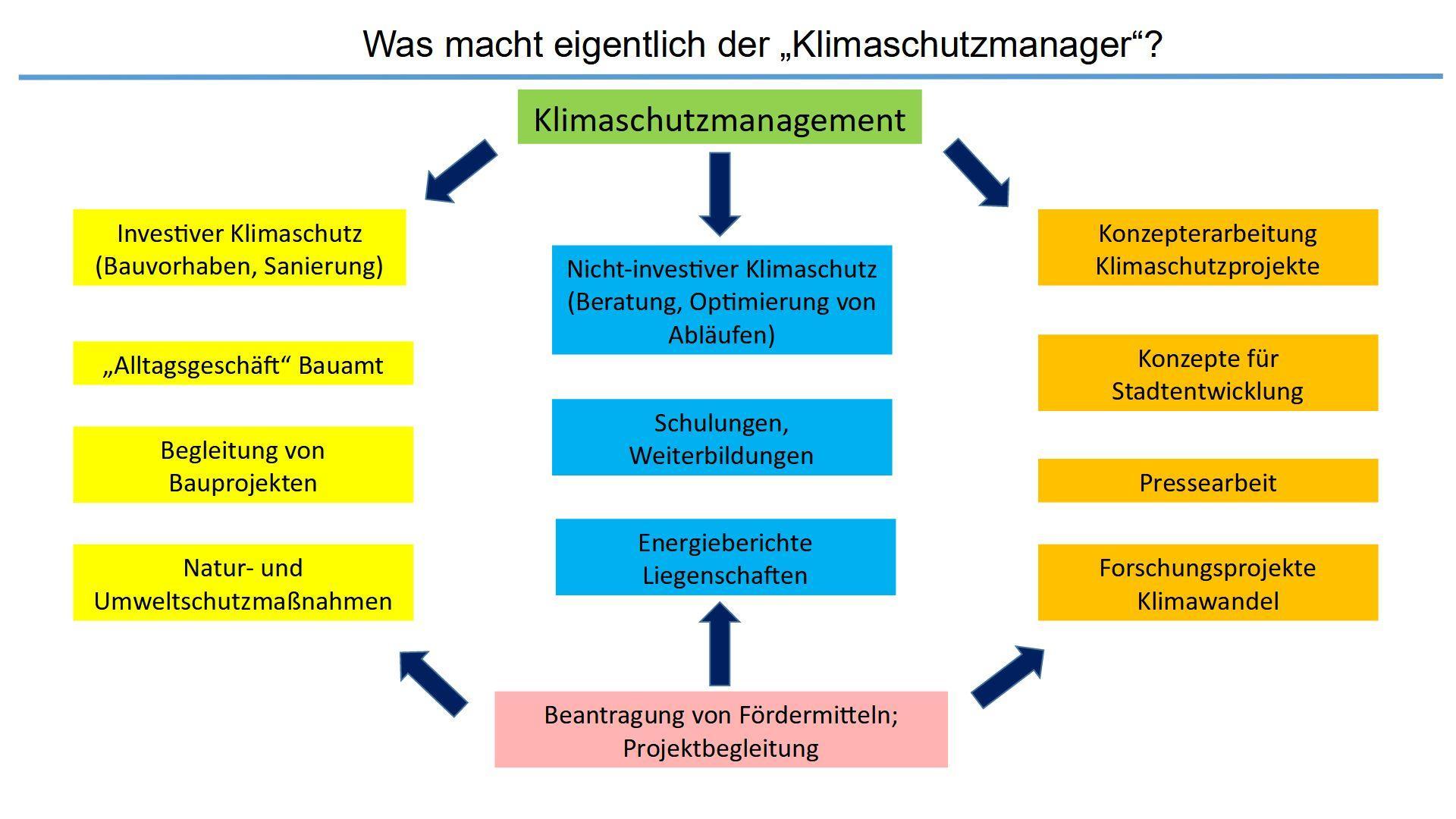 Aufgaben Klimaschutz