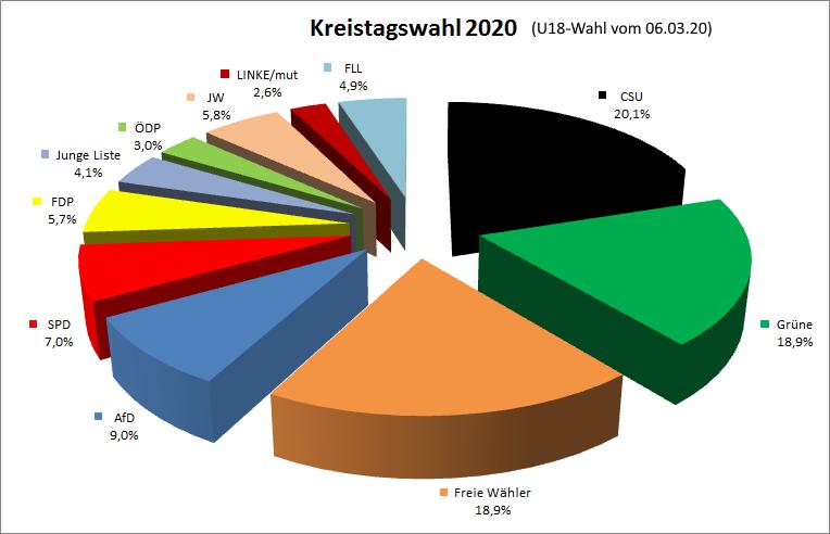 Ergebnis U18-Wahl zum Kreistag