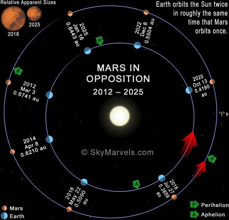 Marsoppositionen bis 2020