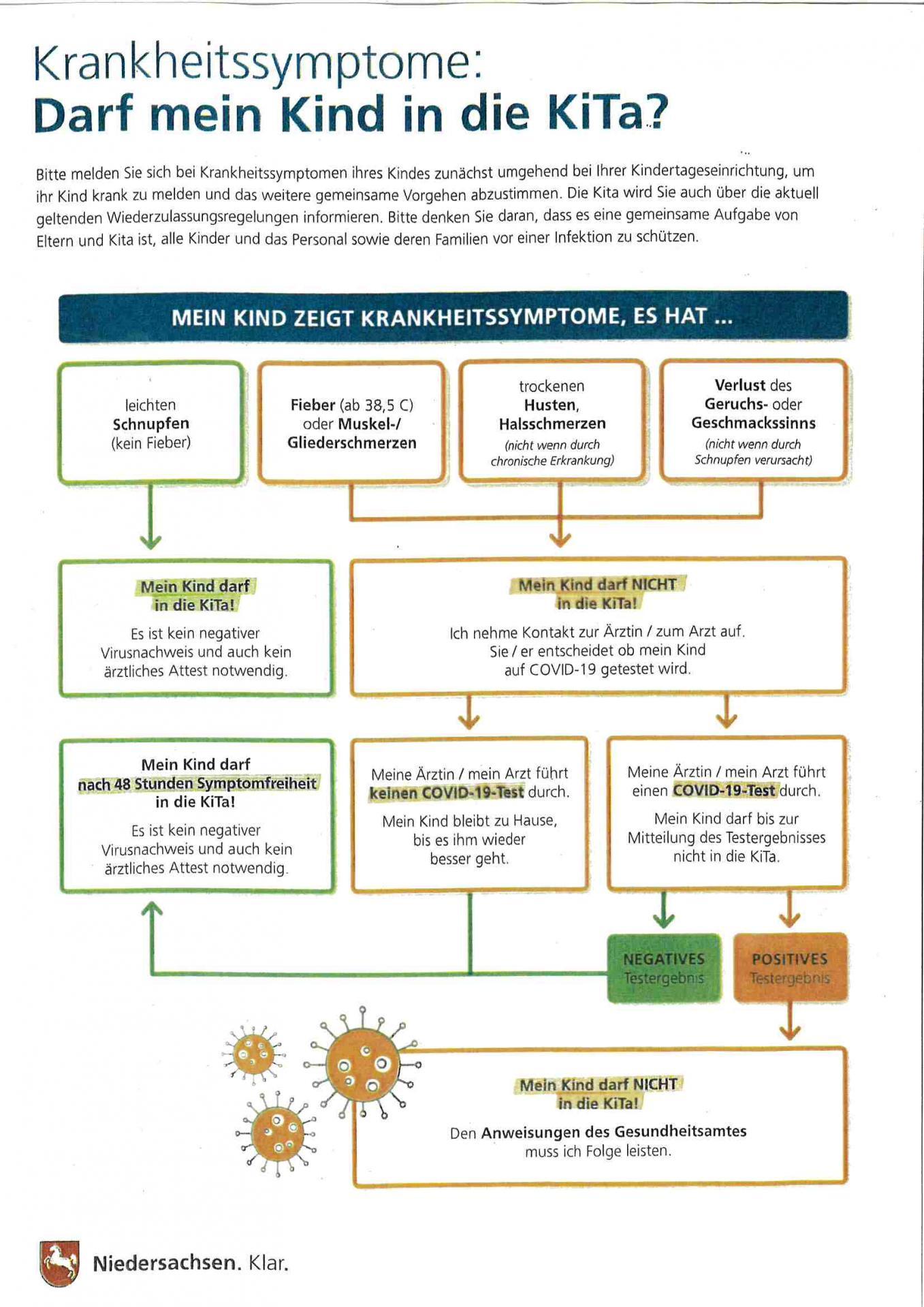 Corona Leitfaden Krankheitssymptome