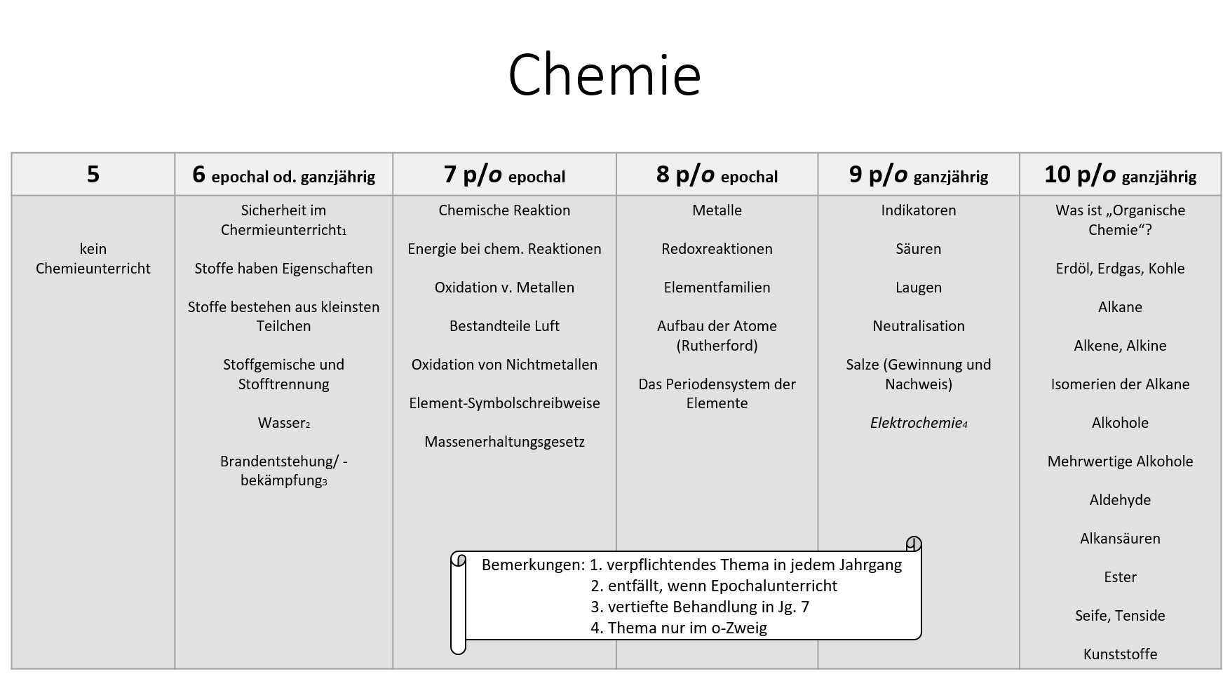 Themenübersicht Chemie