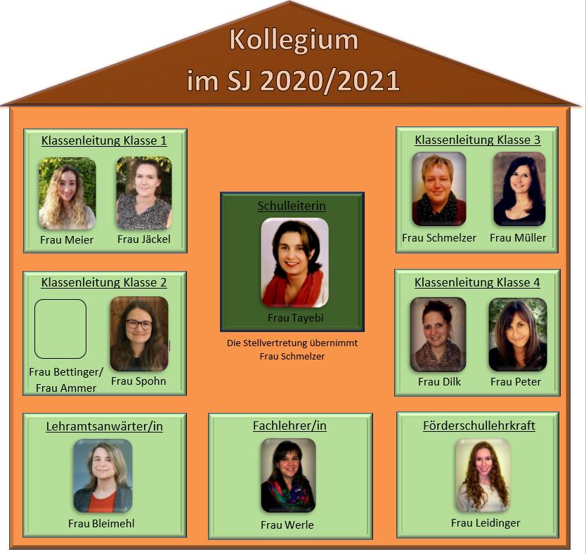 Kollegium 2021
