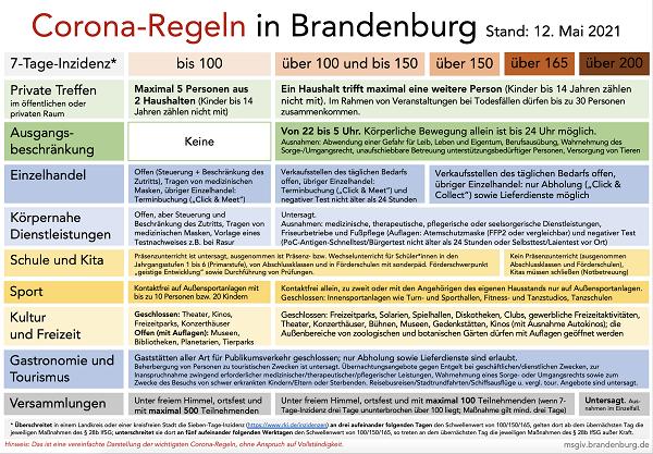 Grafik_Corona_Regeln_Uebersicht_Stand_12.05.2021.png