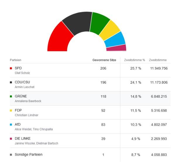 Bundestagswahl 2021 Gesamtergebnis