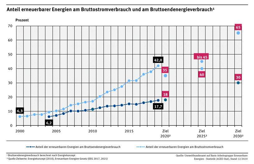 Brutto-Endenergieverbrauch 2020