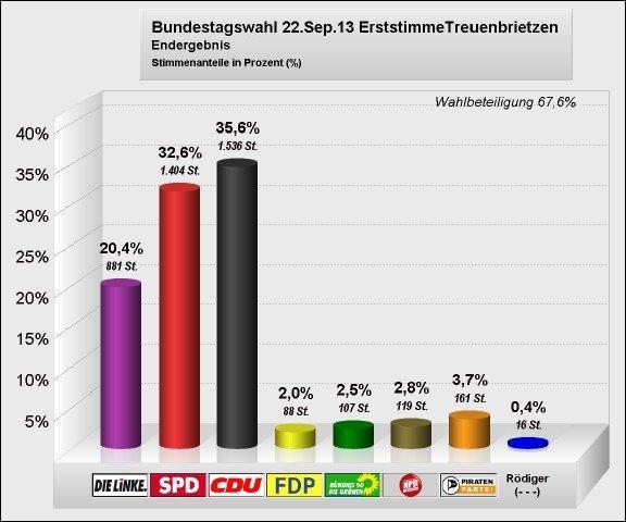 Erststimme_Treuenbrietzen_Bundestagswahl 2013