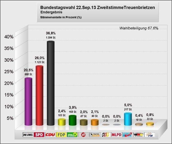 Zweitstimme_Treuenbrietzen_Bundestagswahl 2013