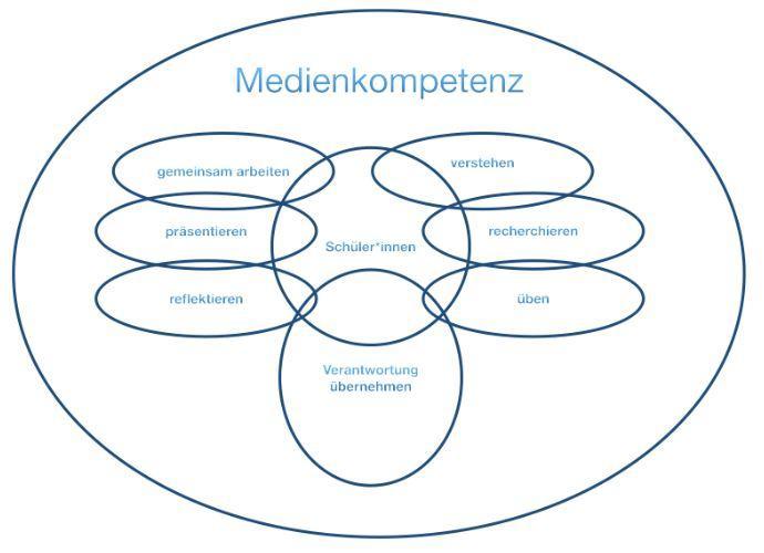 Kompetenzen Medienkonzept