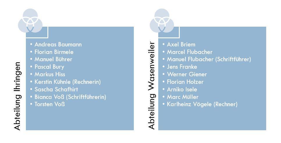 Abteilungsausschuss Ihringen und Wasenweiler