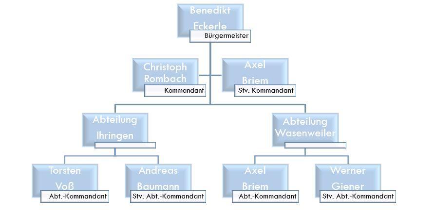Organigramm Kommando