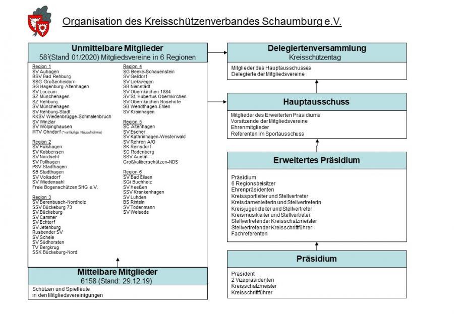 Organigramm - Stand 01/2020