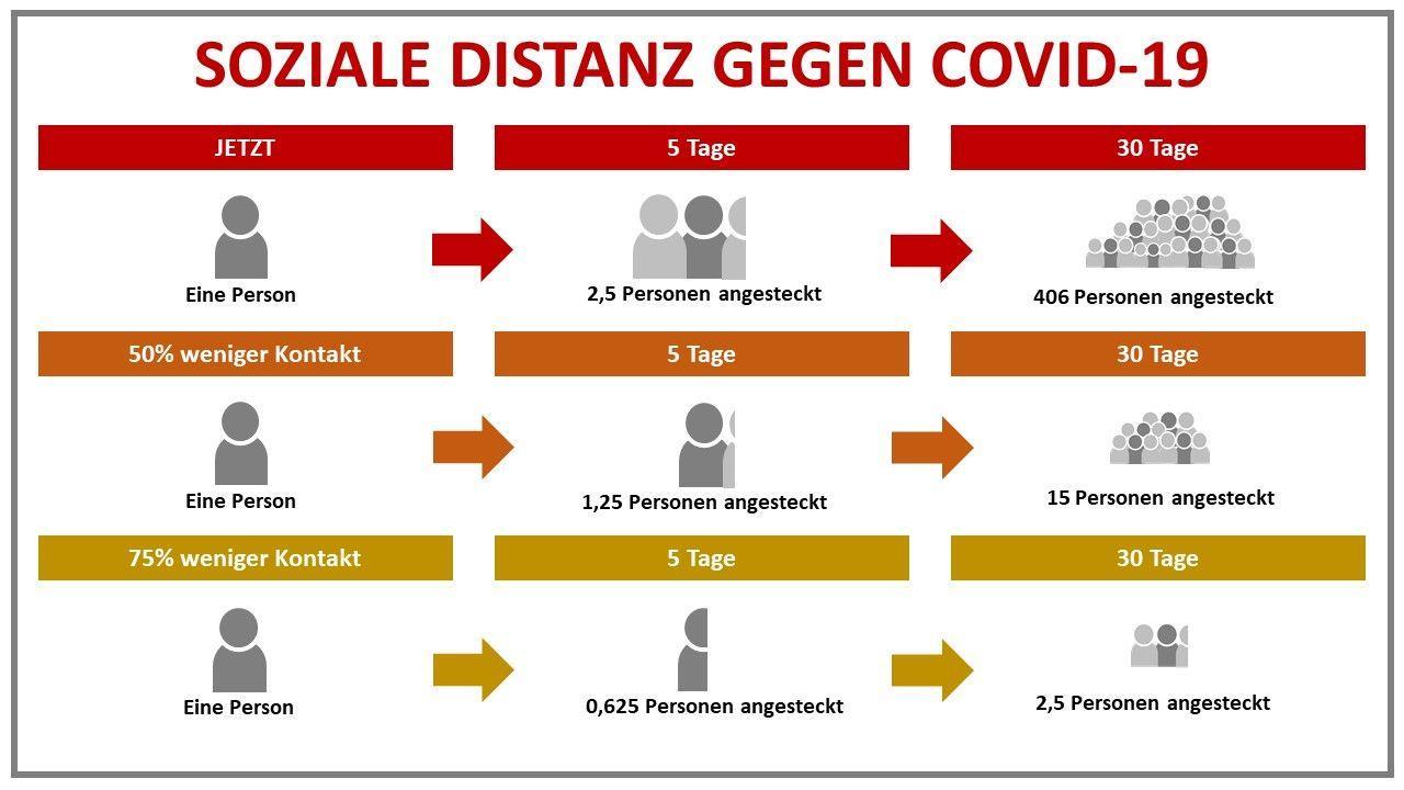 Soziale Distanz gegen COVID-19
