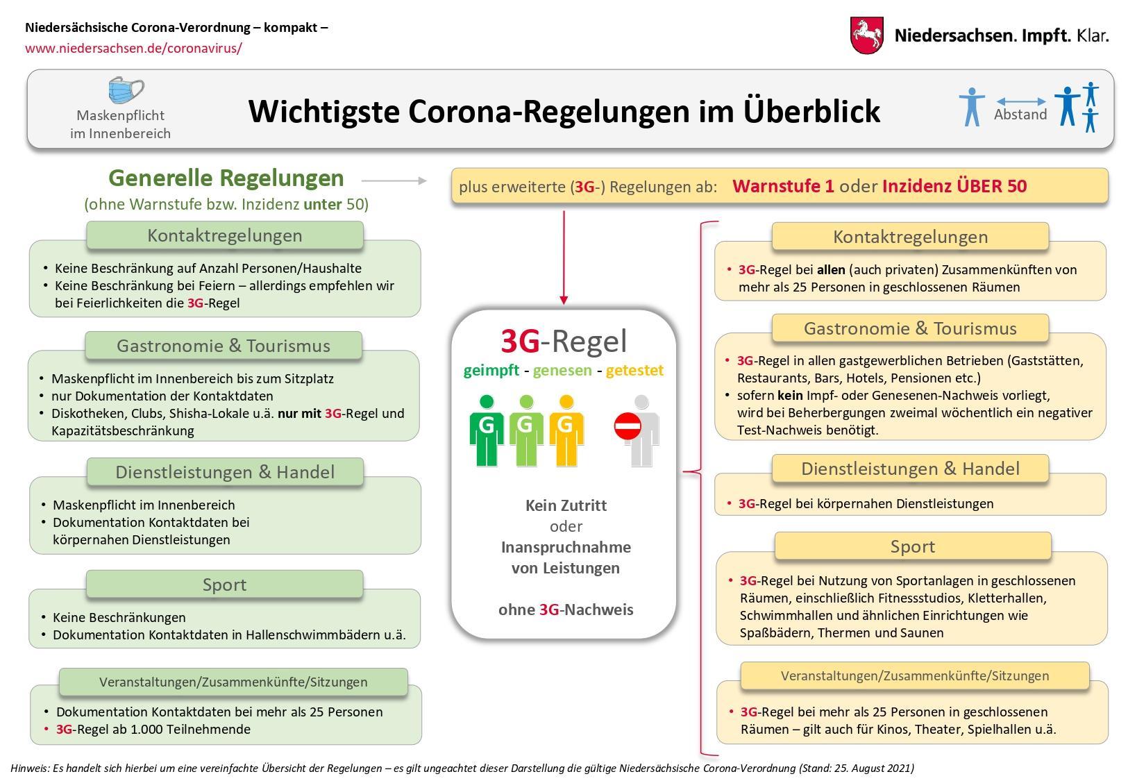 Niedersächsische Coronaverordnung kompakt 08_2021