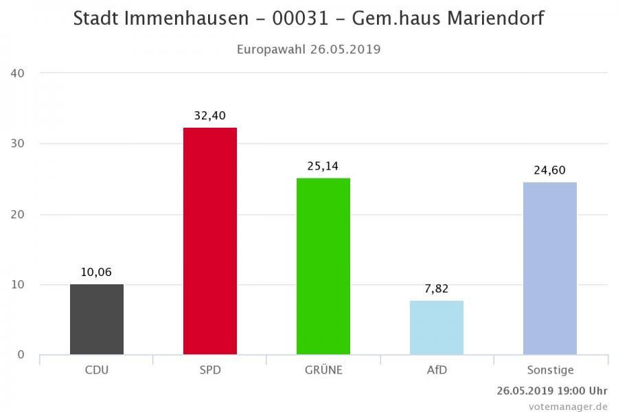 00031 - Gem.haus Mariendorf