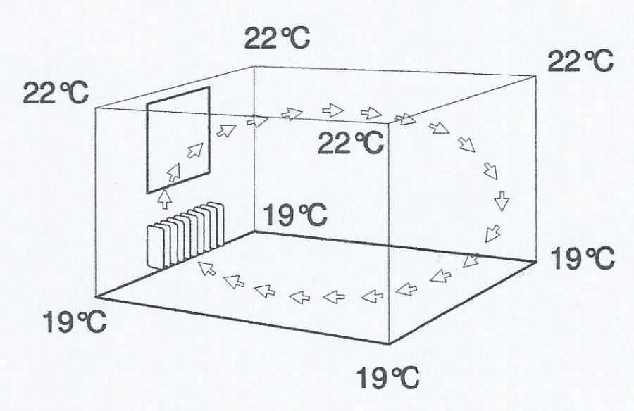 Wärmesystem Heizkörper