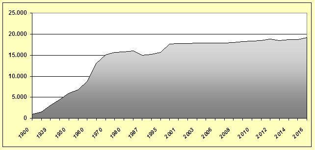 Einwohnerzahl