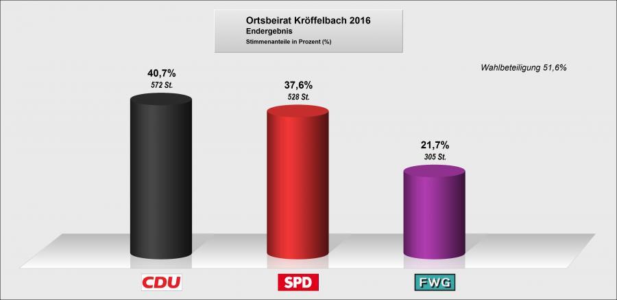 Ortsbeirat Kröffelbach