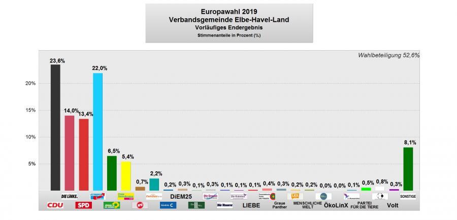 EW 2019 Vorläufiges Ergebnis