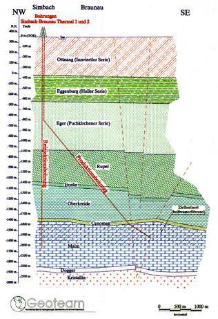 Geothermieprojekt Simbach - Braunau