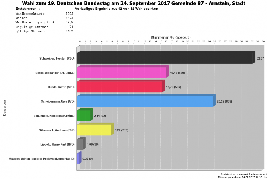 Erststimme Bundestagswahl 2017 Arnstein
