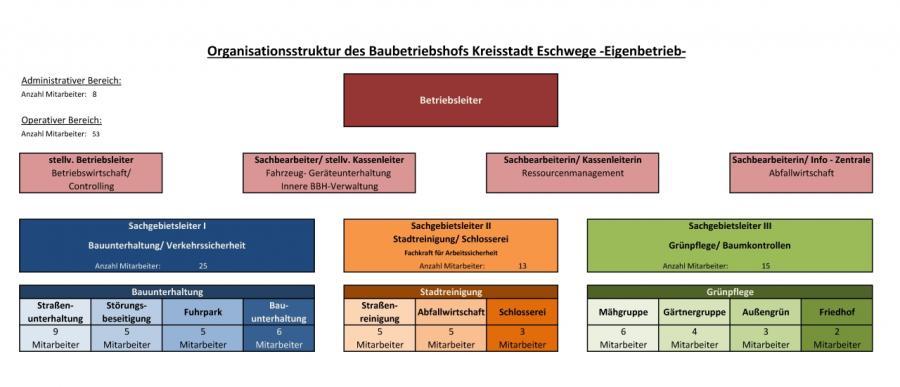 Organisationsstruktur des Baubetriebshofs Kreisstadt Eschwege -Eigenbetrieb-