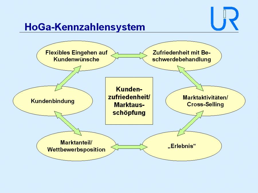 (Abb. 4, HoGa-Kennzahlensystem Seite 5, Unternehmensmanagement Renner & Partner, 2002)