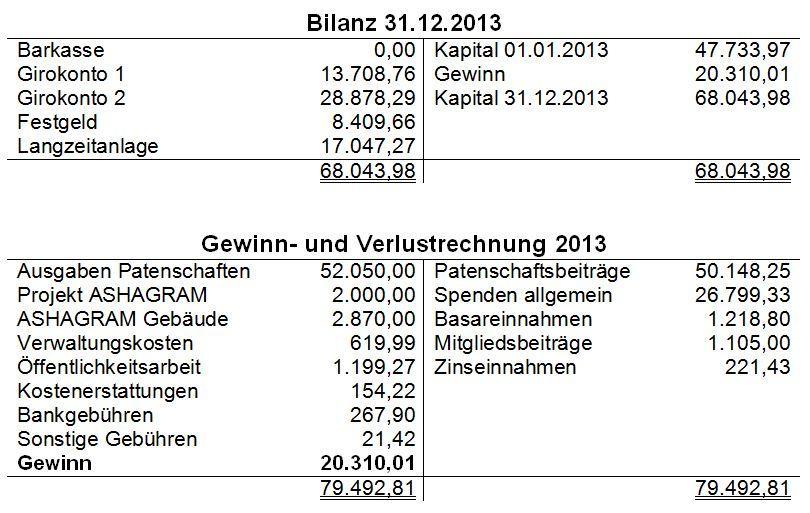Jahresabschluss 2013
