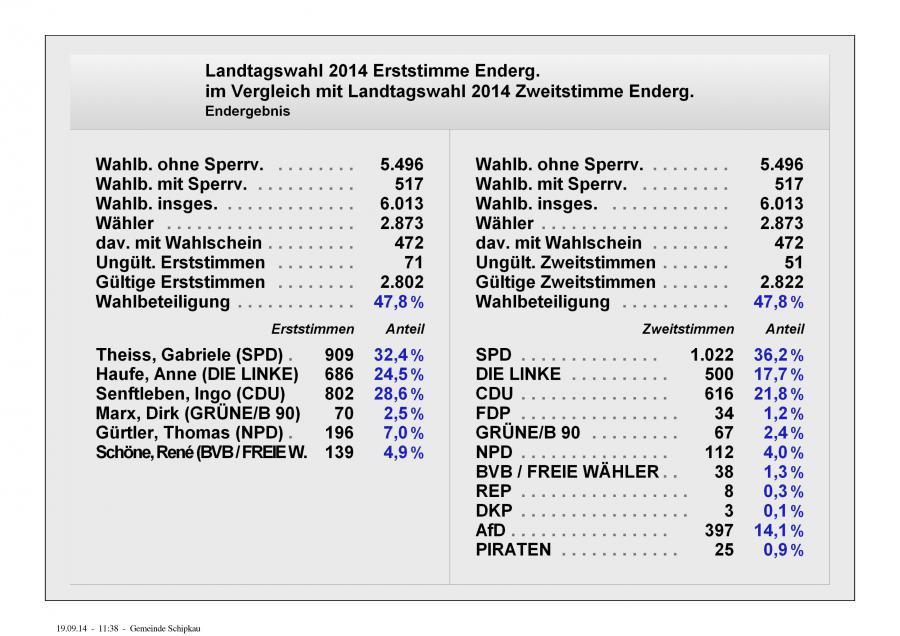 Endergebnis LT 2014 Übersicht