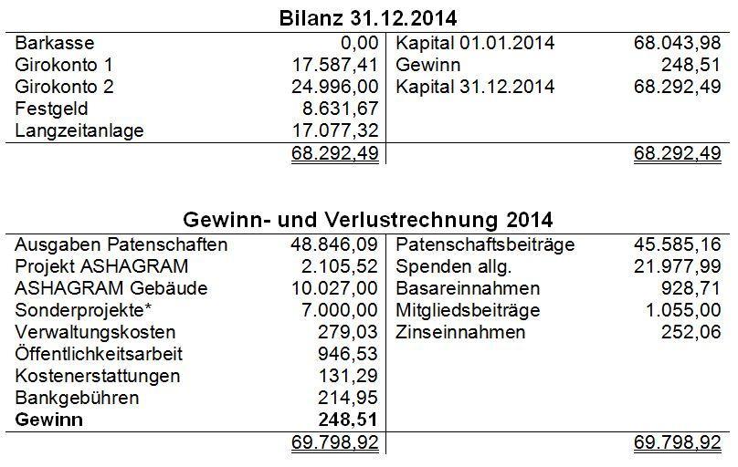 Jahresabschluss 2014