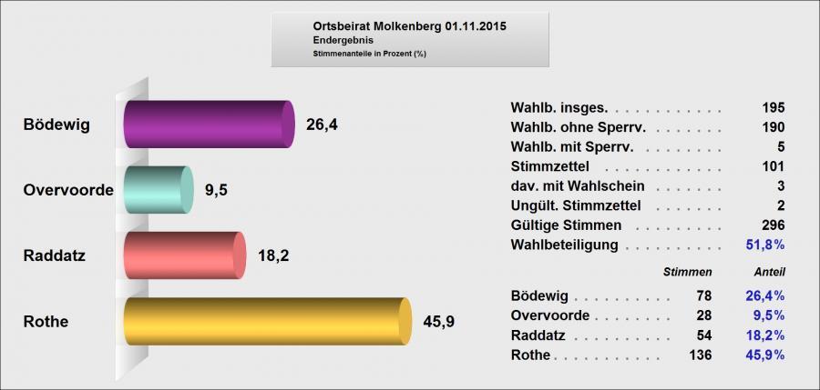 Ortsbeiratswahl 01.11.2015 Molkenberg Endergebnis