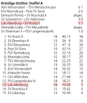 20161206_OVZ_Fussball 14. Spieltag Lok