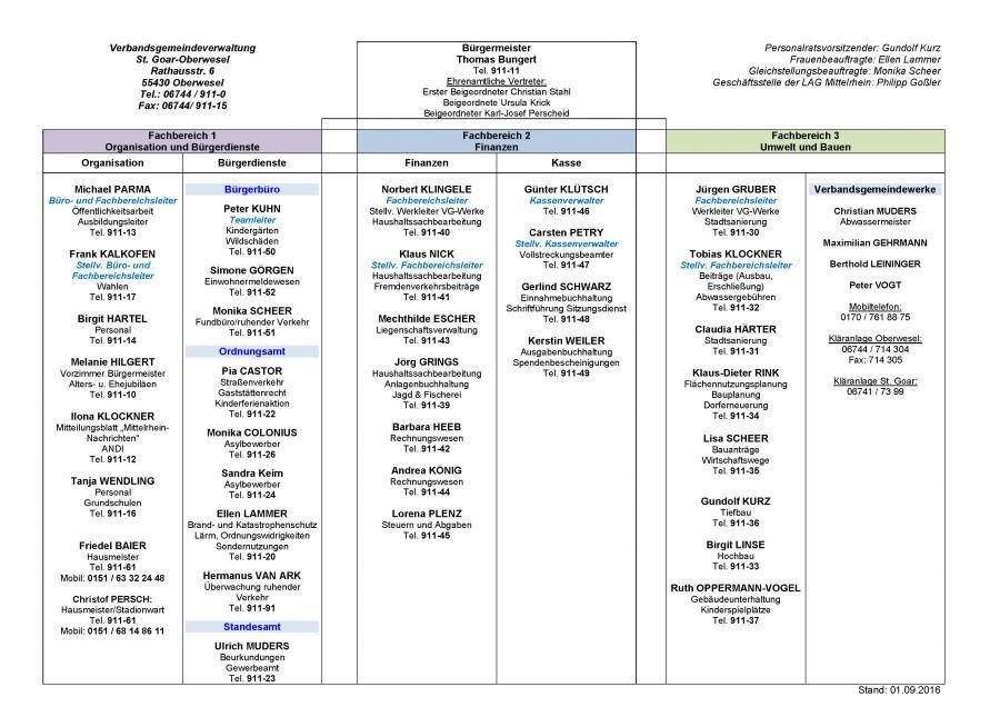 Organigramm der Verbandsgemeindeverwaltung - Stand 01.09.2016