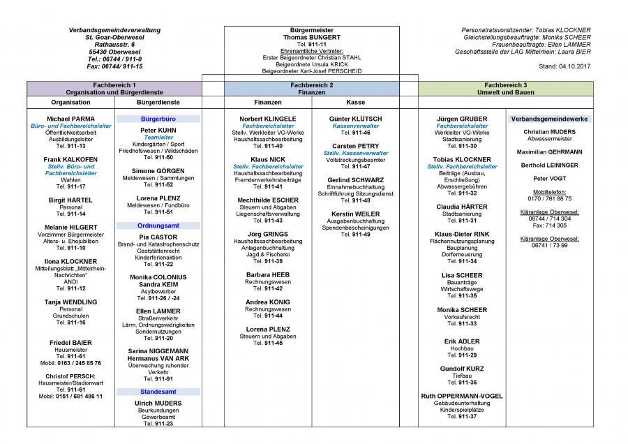 Organigramm der Verbandsgemeindeverwaltung - Stand 04.10.2017
