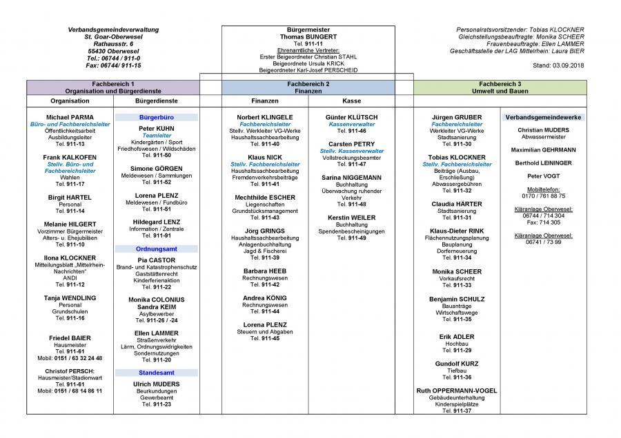 Organigramm der VG-Verwaltung Stand 03.09.2018