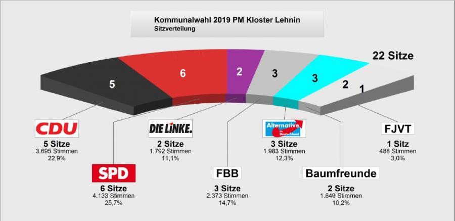 2019_Ergebnisse GV